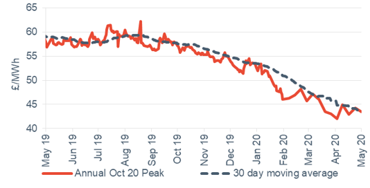 Peak electricity Annual April contract 1 May 2020