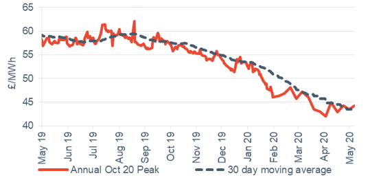 Peak electricity Annual October contract 11 May 2020