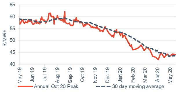 Peak electricity Annual October contract 15 May 2020
