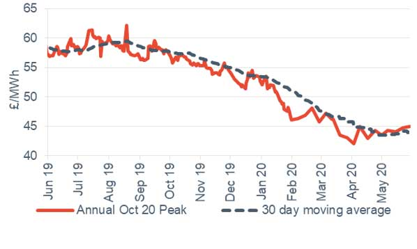 Peak electricity Annual October contract 29 May 2020