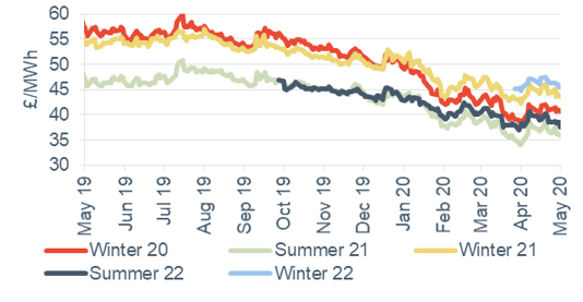 Seasonal power prices Seasonal baseload power contracts 1 May 2020