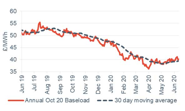 Baseload electricity Annual October contract 12 June 2020