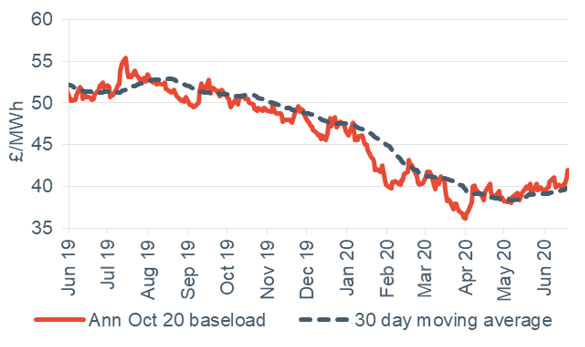 Baseload electricity Annual October contract 19 June 2020