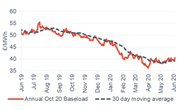 Baseload electricity Annual October contract 5 June 2020