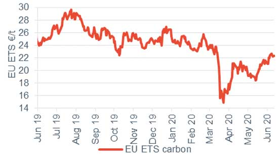 Commodity price movements Carbon 12 June 2020