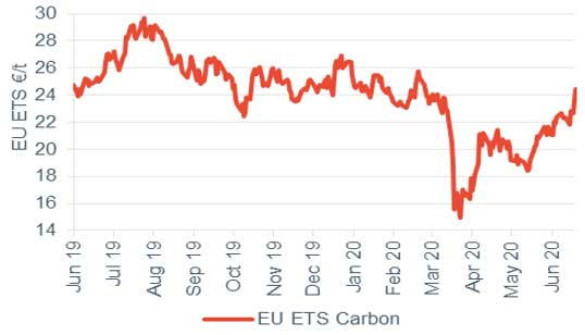 Commodity price movements Carbon 19 June 2020