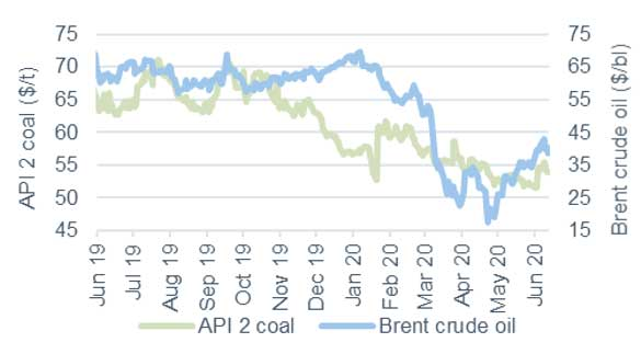 Commodity price movements Oil and Coal 12 June 2020