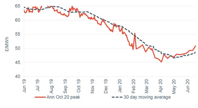 Peak electricity Annual October contract 19 June 2020