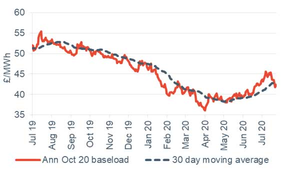 Baseload electricity Annual October contract 24 July 2020