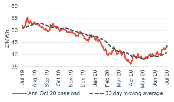 Baseload electricity Annual October contract 3 July 2020