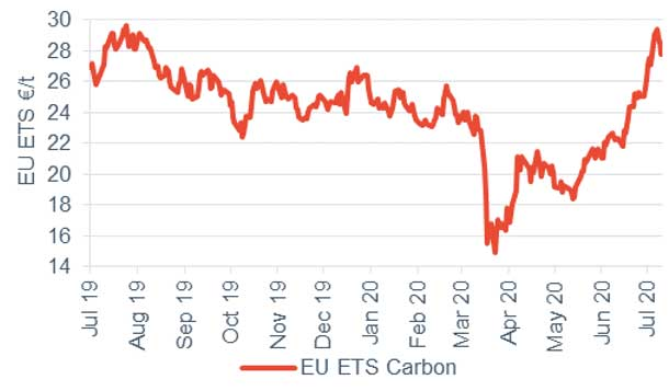 Commodity price movements Carbon 10 July 2020