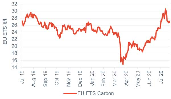 Commodity price movements Carbon 24 July 2020