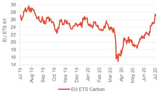 Commodity price movements Carbon 3 July 2020