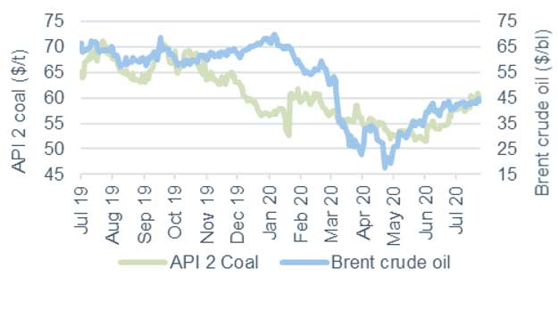 Commodity price movements Coal and Oil 24 July 2020