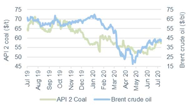 Commodity price movements Oil and coal 10 July 2020