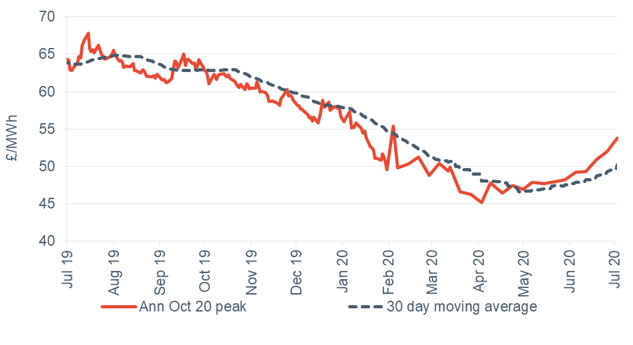 Peak electricity Annual October contract 3 July 2020