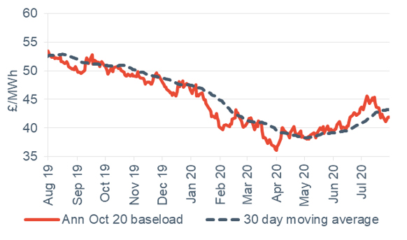 Baseload electricity Annual October contract 7 August 2020
