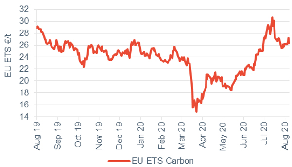 Commodity price movements Carbon 7 August 2020