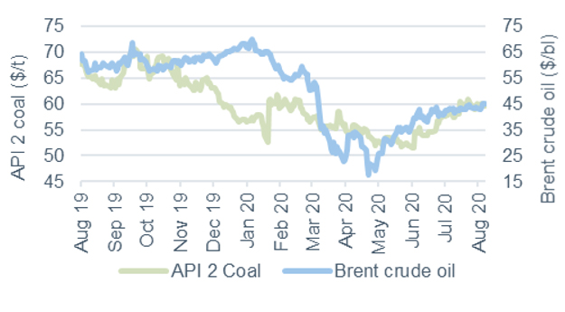 Commodity price movements Oil and coal 7 August 2020