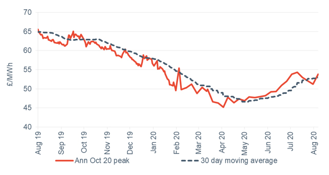 Peak electricity Annual October contract 7 August 2020