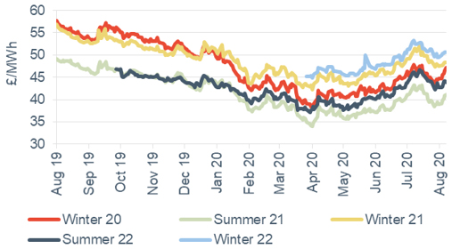 Seasonal power prices Seasonal baseload power contracts 7 August 2020