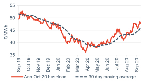 Baseload electricity Annual October contract 18 September 2020
