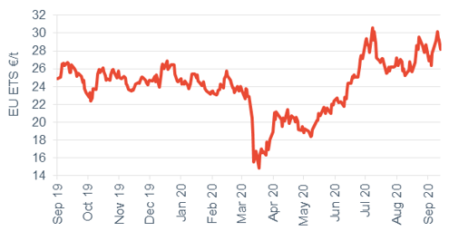 Commodity price movements Carbon 18 September 2020