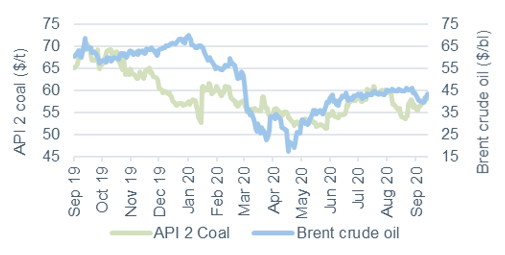 Commodity price movements Oil and coal 18 September 2020