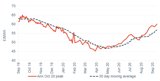 Peak electricity Annual October contract 18 September 2020