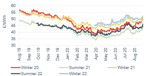 Seasonal power prices Seasonal baseload power contracts 28 August 2020