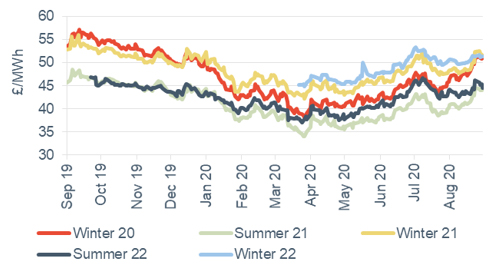 Seasonal power prices Seasonal baseload power contracts 4 September 2020