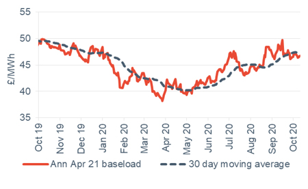 Baseload electricity Annual April contract 16 October 2020
