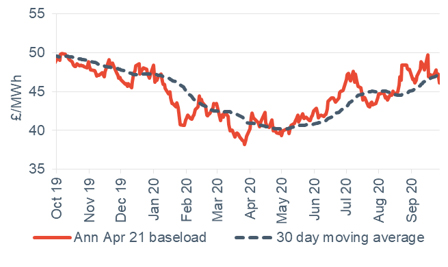 Baseload electricity Annual April contract 2 October 2020
