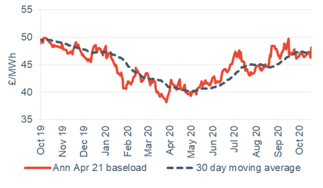 Baseload electricity Annual April contract 23 October 2020