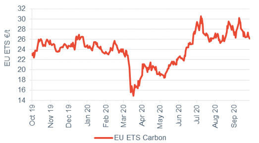 Commodity price movements Carbon 2 October 2020