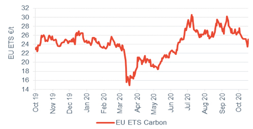 Commodity price movements Carbon 23 October 2020