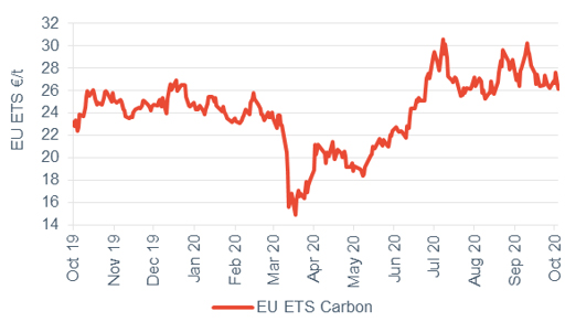 Commodity price movements Carbon 9 October 2020