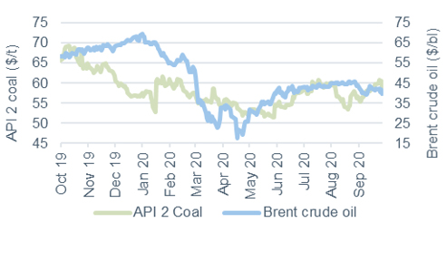 Commodity price movements Oil and coal 2 October 2020