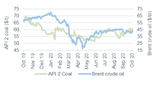 Commodity price movements Oil and coal 9 October 2020