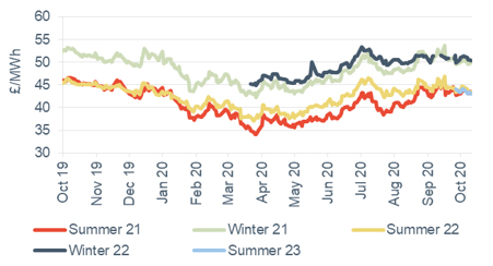 Seasonal power prices Seasonal baseload power contracts 16 October 2020