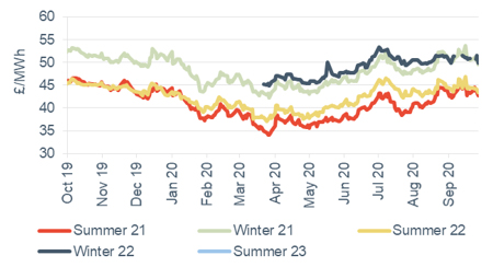 Seasonal power prices Seasonal baseload power contracts 2 October 2020