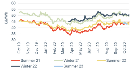 Seasonal power prices Seasonal baseload power contracts 23 October 2020