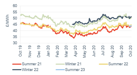 Seasonal power prices Seasonal baseload power contracts 9 October 2020