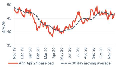 Baseload electricity Annual April contract 27 November 2020