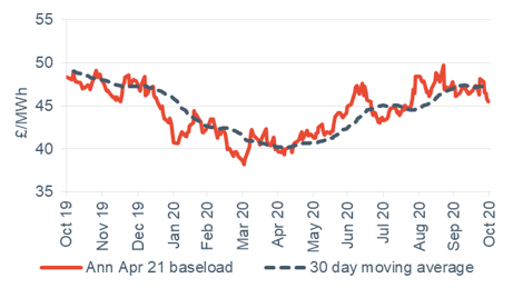 Baseload electricity Annual April contract 30 October 2020