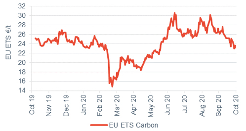 Commodity price movements Carbon 30 October 2020