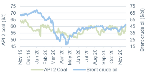 Commodity price movements Oil and coal 27 November 2020