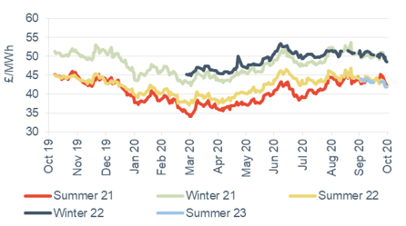 Seasonal power prices Seasonal baseload power contracts 30 October 2020