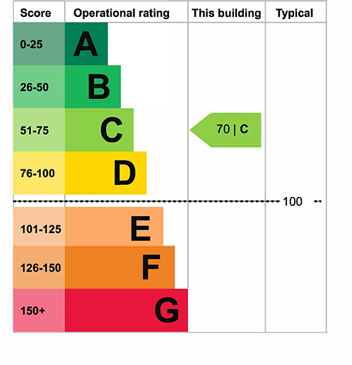 Operational Rating
