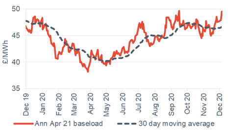 Baseload electricity Annual April contract 18 December 2020